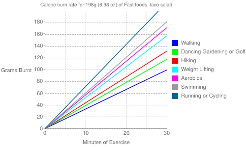 Exercise profile for 198g (6.98 oz) of Fast foods, taco salad
