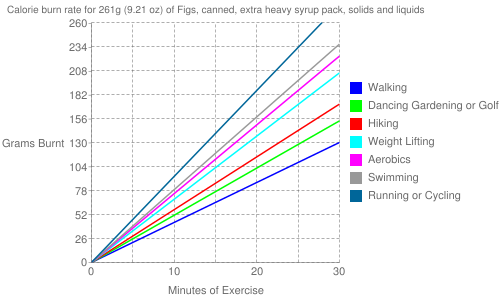 Exercise profile for 261g (9.21 oz) of Figs, canned, extra heavy syrup pack, solids and liquids