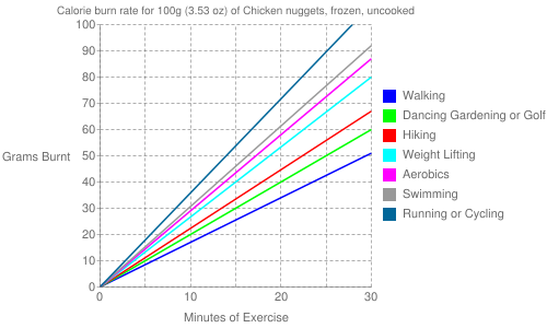 Exercise profile for 100g (3.53 oz) of Chicken nuggets, frozen, uncooked