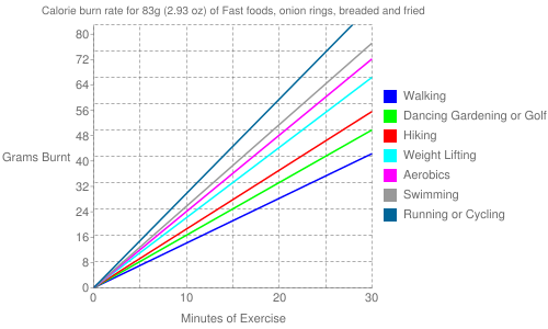 Exercise profile for 83g (2.93 oz) of Fast foods, onion rings, breaded and fried