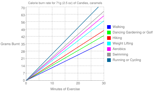 Exercise profile for 71g (2.5 oz) of Candies, caramels