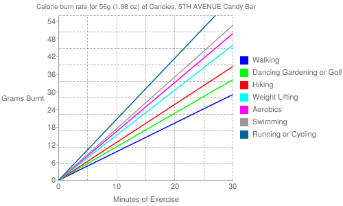 Exercise profile for 56g (1.98 oz) of Candies, 5TH AVENUE Candy Bar
