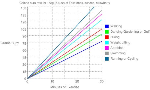 Exercise profile for 153g (5.4 oz) of Fast foods, sundae, strawberry