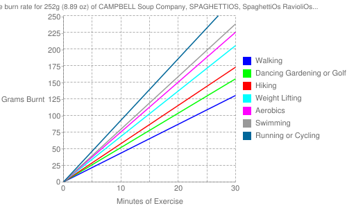 Exercise profile for 252g (8.89 oz) of CAMPBELL Soup Company, SPAGHETTIOS, SpaghettiOs RavioliOs Beef Ravioli in Meat Sauce