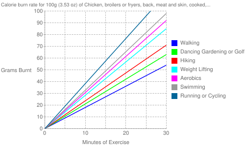 Exercise profile for 100g (3.53 oz) of Chicken, broilers or fryers, back, meat and skin, cooked, rotisserie, original seasoning