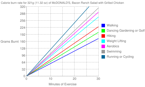 Exercise profile for 321g (11.32 oz) of McDONALD'S, Bacon Ranch Salad with Grilled Chicken