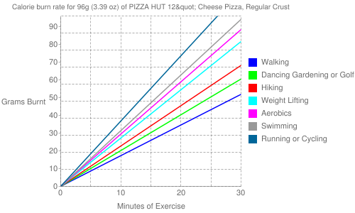 """Exercise profile for 96g (3.39 oz) of PIZZA HUT 12"""" Cheese Pizza, Regular Crust"""