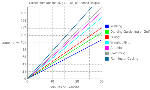 Exercise profile for 207g (7.3 oz) of Canned Daiquiri