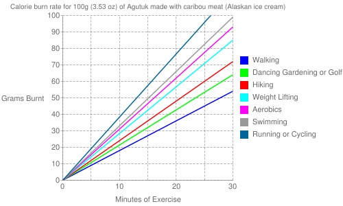 Exercise profile for 100g (3.53 oz) of Agutuk made with caribou meat (Alaskan ice cream)