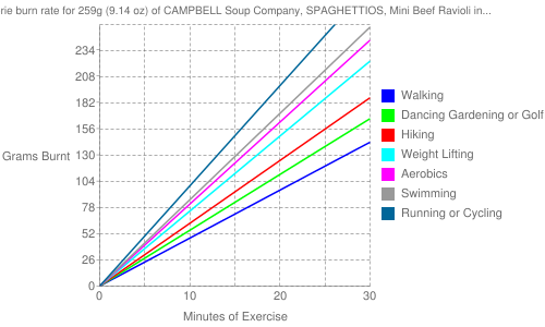Exercise profile for 259g (9.14 oz) of CAMPBELL Soup Company, SPAGHETTIOS, Mini Beef Ravioli in Meat Sauce