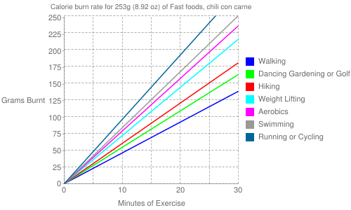 Exercise profile for 253g (8.92 oz) of Fast foods, chili con carne