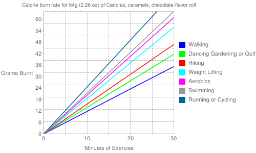 Exercise profile for 64g (2.26 oz) of Candies, caramels, chocolate-flavor roll