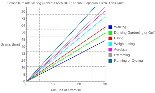 """Exercise profile for 85g (3 oz) of PIZZA HUT 14"""" Pepperoni Pizza, Thick Crust"""