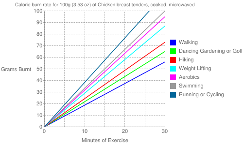 Exercise profile for 100g (3.53 oz) of Chicken breast tenders, cooked, microwaved