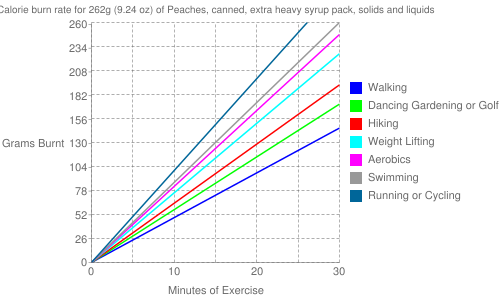 Exercise profile for 262g (9.24 oz) of Peaches, canned, extra heavy syrup pack, solids and liquids