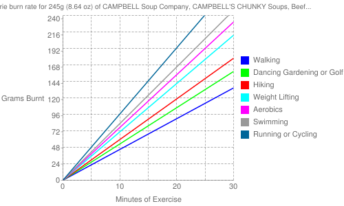 Exercise profile for 245g (8.64 oz) of CAMPBELL Soup Company, CAMPBELL'S CHUNKY Soups, Beef Stroganof - Fully Loaded