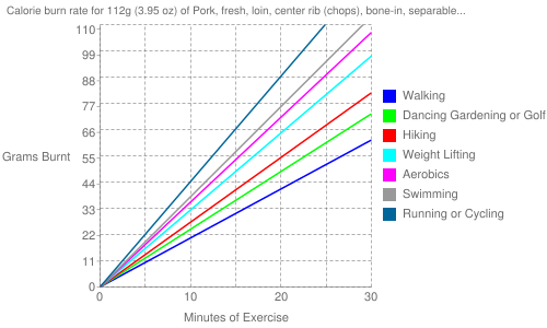 Exercise profile for 112g (3.95 oz) of Pork, fresh, loin, center rib (chops), bone-in, separable lean and fat, cooked, broiled