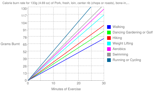 Exercise profile for 133g (4.69 oz) of Pork, fresh, loin, center rib (chops or roasts), bone-in, separable lean and fat, raw