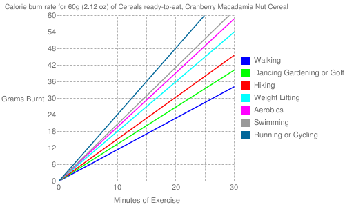 Exercise profile for 60g (2.12 oz) of Cereals ready-to-eat, Cranberry Macadamia Nut Cereal