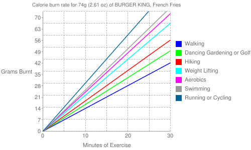 Exercise profile for 74g (2.61 oz) of BURGER KING, French Fries