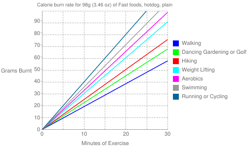 Exercise profile for 98g (3.46 oz) of Fast foods, hotdog, plain