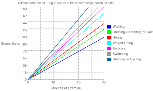 Exercise profile for 185g (6.53 oz) of Black bean soup (boiled no salt)