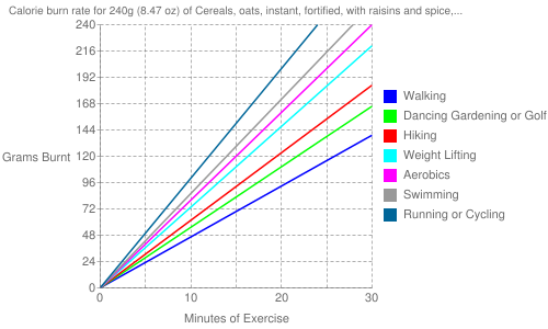 Exercise profile for 240g (8.47 oz) of Cereals, oats, instant, fortified, with raisins and spice, prepared with water