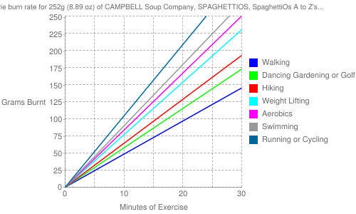 Exercise profile for 252g (8.89 oz) of CAMPBELL Soup Company, SPAGHETTIOS, SpaghettiOs A to Z's with Meatballs