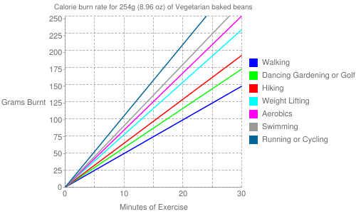 Exercise profile for 254g (8.96 oz) of Vegetarian baked beans