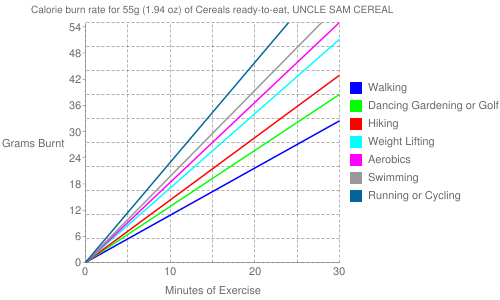 Exercise profile for 55g (1.94 oz) of Cereals ready-to-eat, UNCLE SAM CEREAL