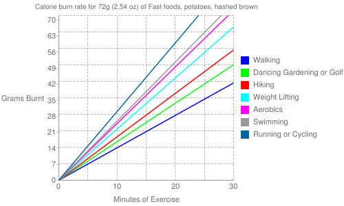 Exercise profile for 72g (2.54 oz) of Fast foods, potatoes, hashed brown