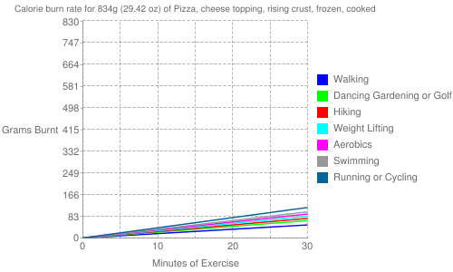 Exercise profile for 834g (29.42 oz) of Pizza, cheese topping, rising crust, frozen, cooked