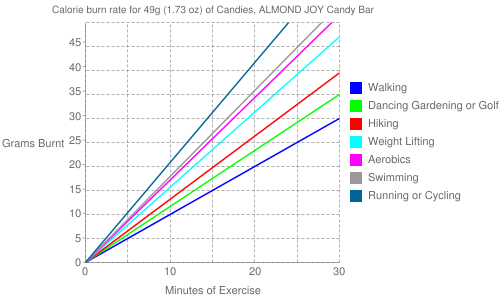 Exercise profile for 49g (1.73 oz) of Candies, ALMOND JOY Candy Bar