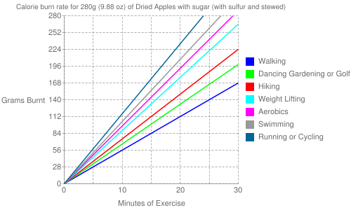 Exercise profile for 280g (9.88 oz) of Dried Apples with sugar (with sulfur and stewed)