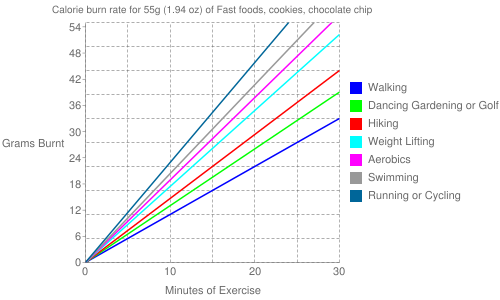 Exercise profile for 55g (1.94 oz) of Fast foods, cookies, chocolate chip