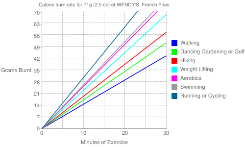 Exercise profile for 71g (2.5 oz) of WENDY'S, French Fries