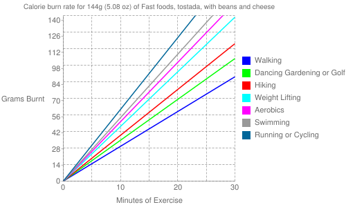 Exercise profile for 144g (5.08 oz) of Fast foods, tostada, with beans and cheese