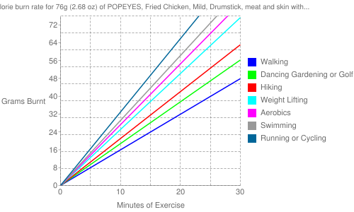 Exercise profile for 76g (2.68 oz) of POPEYES, Fried Chicken, Mild, Drumstick, meat and skin with breading