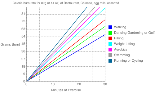 Exercise profile for 89g (3.14 oz) of Restaurant, Chinese, egg rolls, assorted