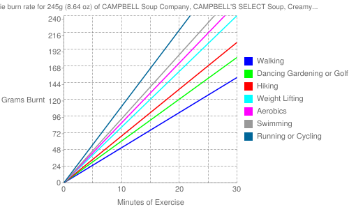 Exercise profile for 245g (8.64 oz) of CAMPBELL Soup Company, CAMPBELL'S SELECT Soup, Creamy Chicken Alfredo Soup