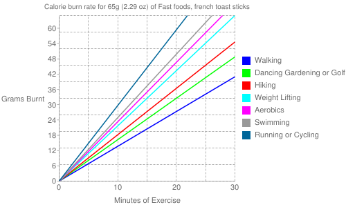 Exercise profile for 65g (2.29 oz) of Fast foods, french toast sticks