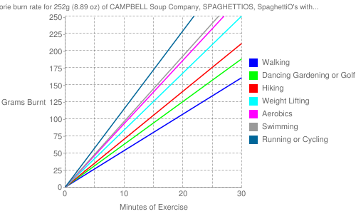 Exercise profile for 252g (8.89 oz) of CAMPBELL Soup Company, SPAGHETTIOS, SpaghettiO's with Sliced Franks