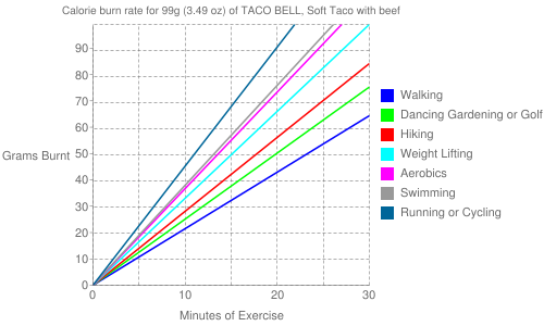 Exercise profile for 99g (3.49 oz) of TACO BELL, Soft Taco with beef