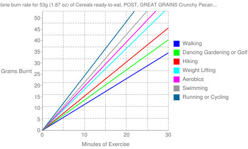 Exercise profile for 53g (1.87 oz) of Cereals ready-to-eat, POST, GREAT GRAINS Crunchy Pecan Cereal