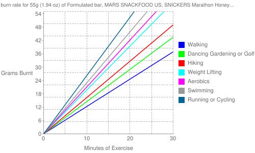 Exercise profile for 55g (1.94 oz) of Formulated bar, MARS SNACKFOOD US, SNICKERS Marathon Honey Nut Oat Bar