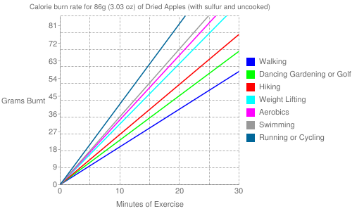 Exercise profile for 86g (3.03 oz) of Dried Apples (with sulfur and uncooked)