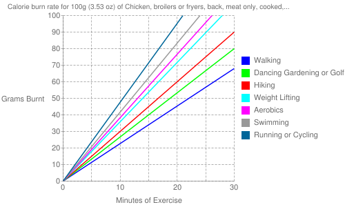 Exercise profile for 100g (3.53 oz) of Chicken, broilers or fryers, back, meat only, cooked, rotisserie, original seasoning