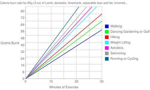 """Exercise profile for 85g (3 oz) of Lamb, domestic, foreshank, separable lean and fat, trimmed to 1/4"""" fat, choice, cooked, braised"""