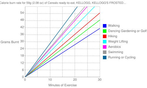 Exercise profile for 59g (2.08 oz) of Cereals ready-to-eat, KELLOGG, KELLOGG'S FROSTED MINI-WHEATS, bite size