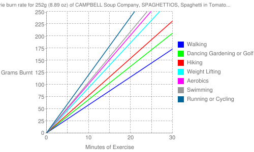 Exercise profile for 252g (8.89 oz) of CAMPBELL Soup Company, SPAGHETTIOS, Spaghetti in Tomato & Cheese Sauce